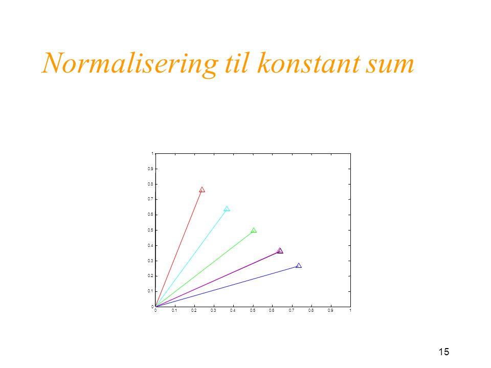 15 Normalisering til konstant sum 00.10.20.30.40.50.60.70.80.91 0 0.1 0.2 0.3 0.4 0.5 0.6 0.7 0.8 0.9 1