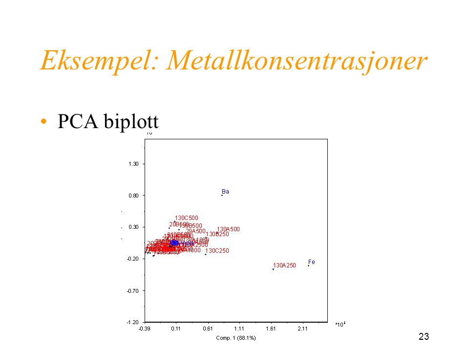 23 Eksempel: Metallkonsentrasjoner PCA biplott
