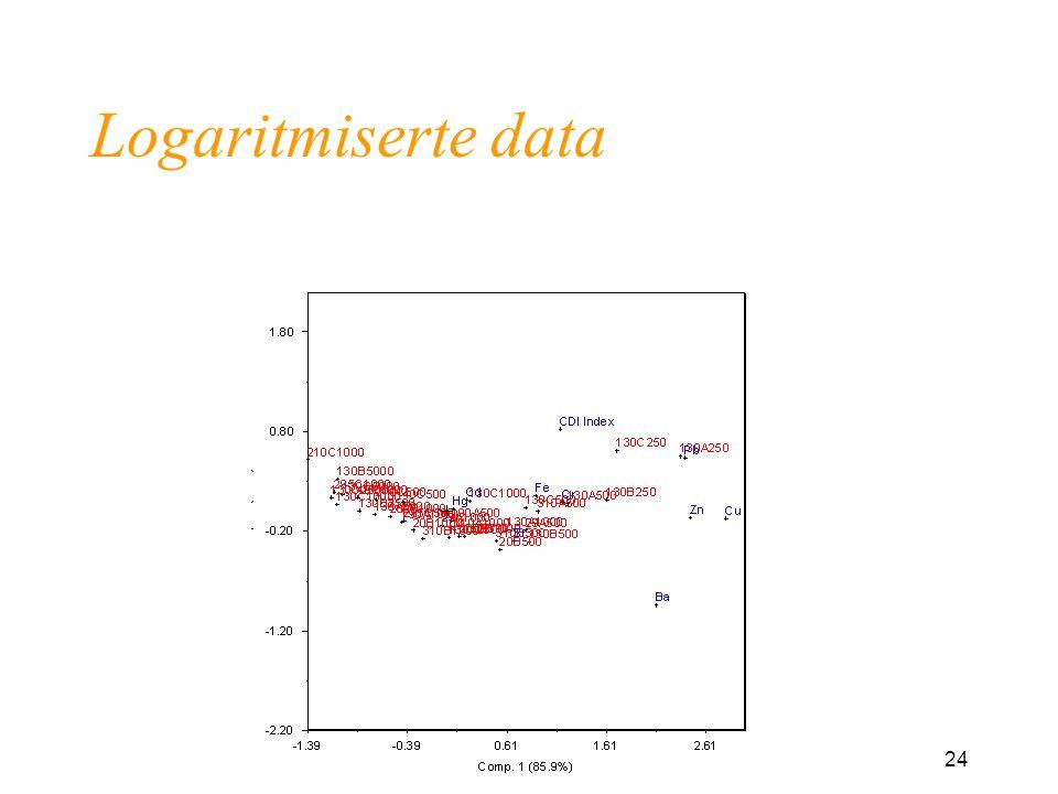 24 Logaritmiserte data