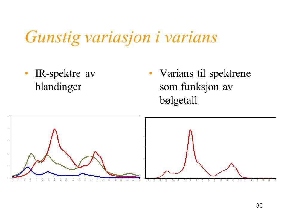30 Gunstig variasjon i varians IR-spektre av blandinger Varians til spektrene som funksjon av bølgetall