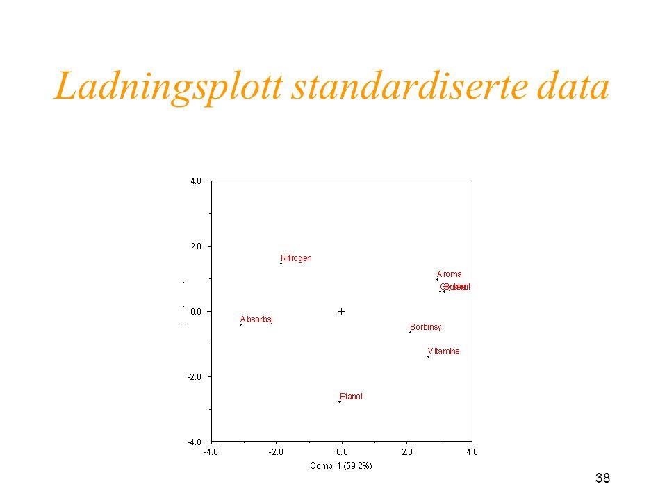 38 Ladningsplott standardiserte data