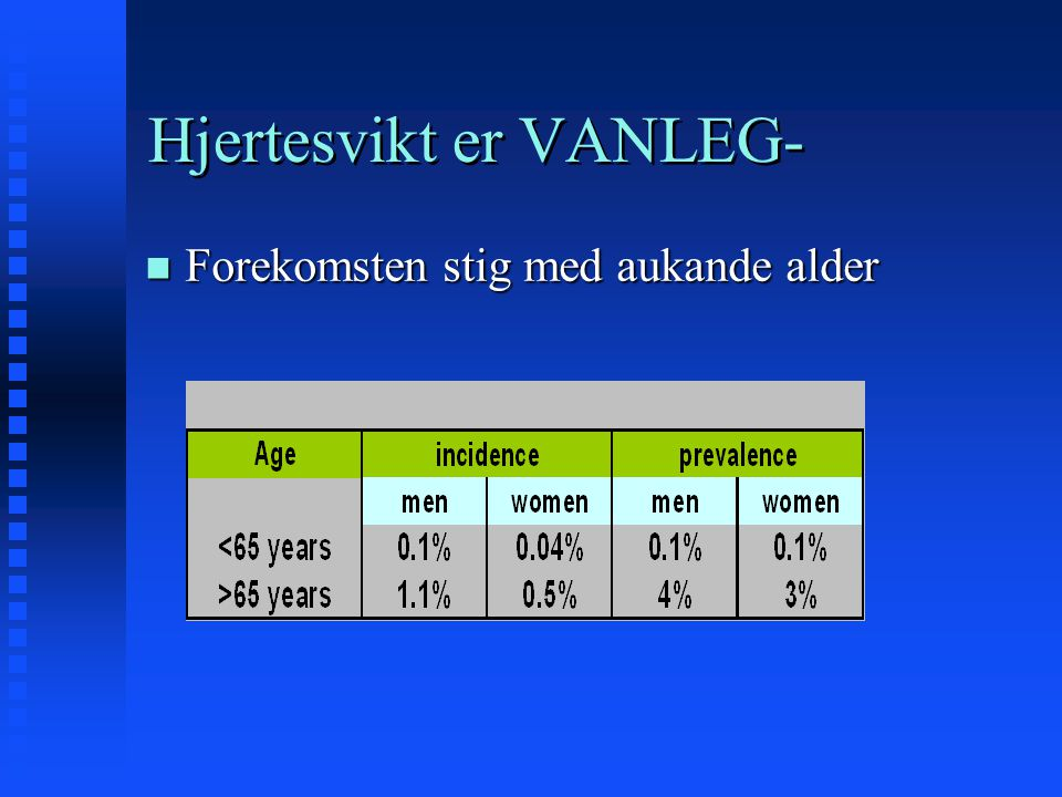 Hjertesvikt er FARLEG- n Høggradig svikt: 50% døde etter 1 år n Låggradig svikt: 50% døde etter 5 år Symptomatic heart failure death: high 5 year mortality (26% - 75%) most are sudden (25% - 50% of all deaths) 34% of all deaths preceded by major ischaemic event AMI increases the risk of death: RR 8 (95% CI 7 to 9) hospital admission: leading cause of hospital admission in >65 years old in USA 16% readmitted within 6 months of 1st admission