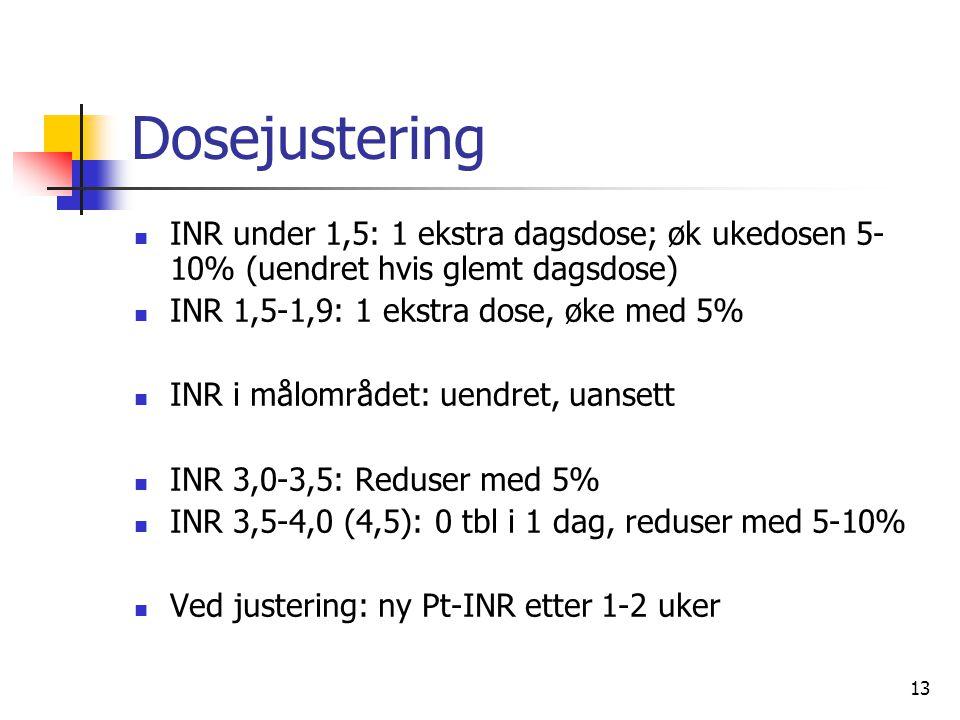 13 Dosejustering INR under 1,5: 1 ekstra dagsdose; øk ukedosen 5- 10% (uendret hvis glemt dagsdose) INR 1,5-1,9: 1 ekstra dose, øke med 5% INR i målom