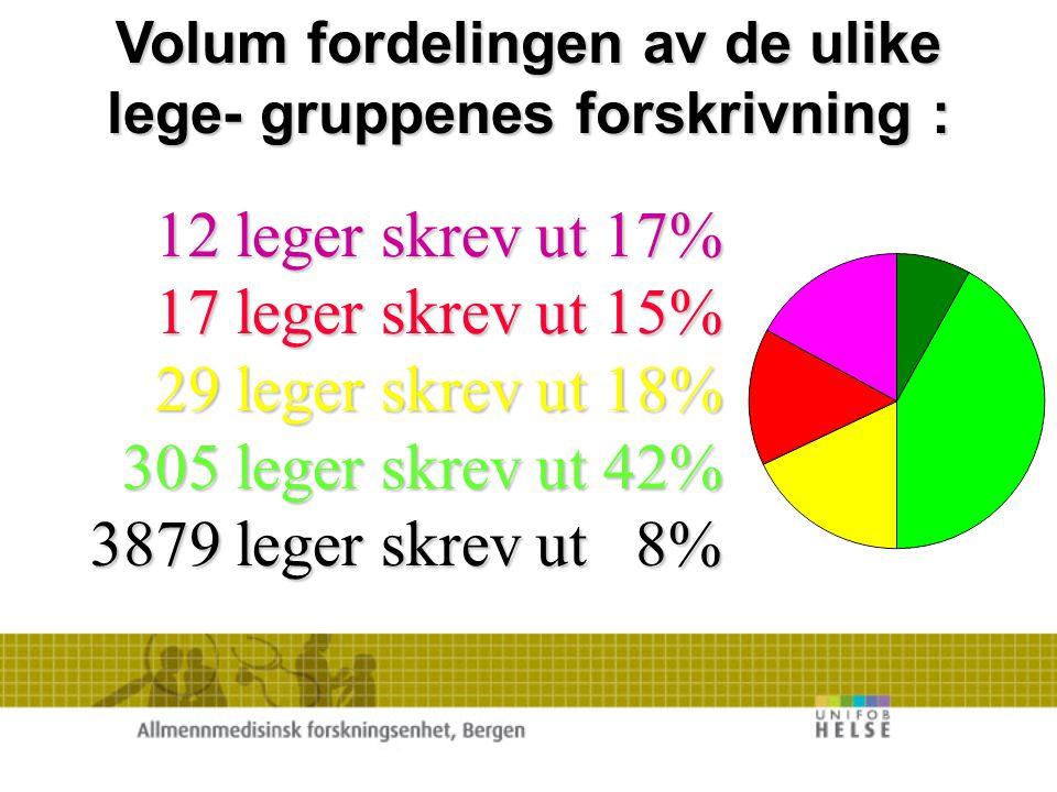 Antall grønne gule og røde pasienter pr. lege