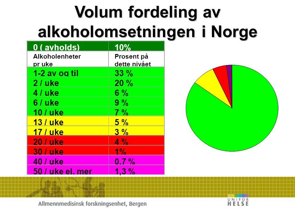 < 150 DDD 85% 151 - 300 DDD 8% 151 - 300 DDD 8% 301 - 600 DDD 5% 301 - 600 DDD 5% > 600 DDD 2% Pasient fordelingen etter mengde i DDD pr år