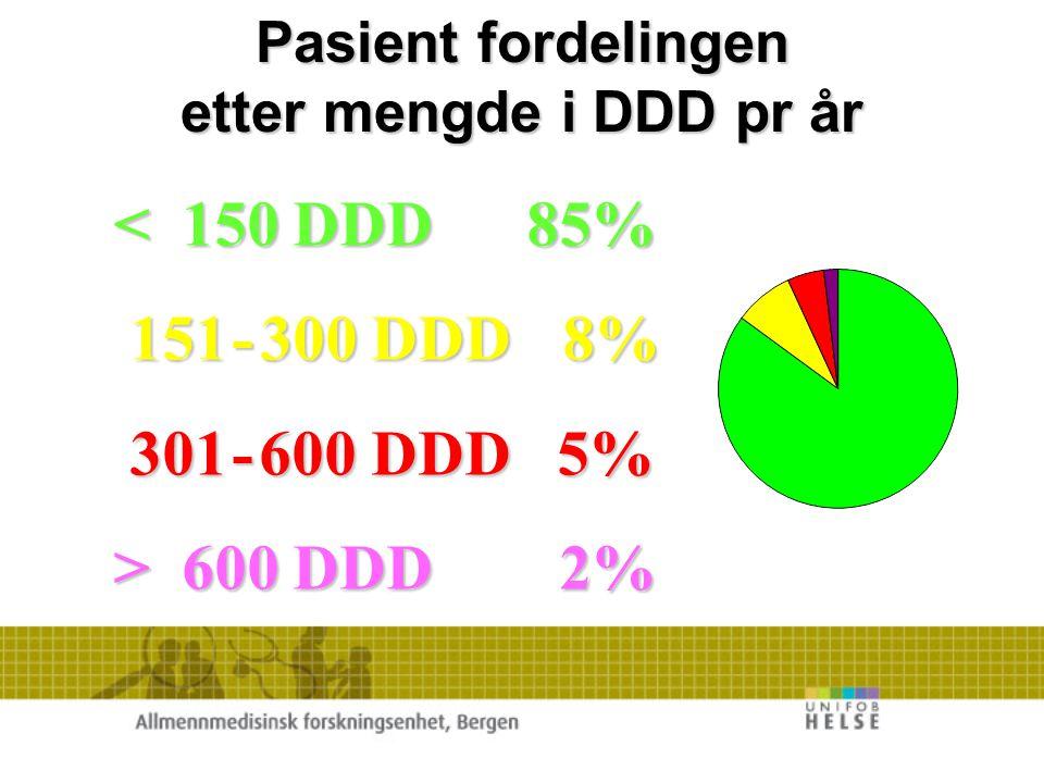 100 - 2000 DDD 84% 2000 - 3000 DDD 8% 3000 - 4000 DDD 5% > 4000 DDD 3% Legenes fordeling etter forskrivning i DDD/ Mnd