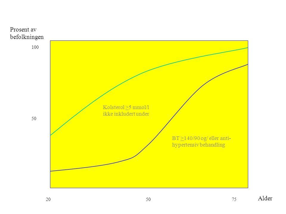 Prosent av befolkningen 100 50 Alder 205075 BT >140/90 og/ eller anti- hypertensiv behandling Kolsterol >5 mmol/l ikke inkludert under