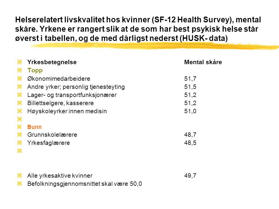 Helserelatert livskvalitet hos Menn (SF-12 Health Survey) mental skåre. Yrkene er rangert slik at de som har best psykisk helse står øverst i tabellen