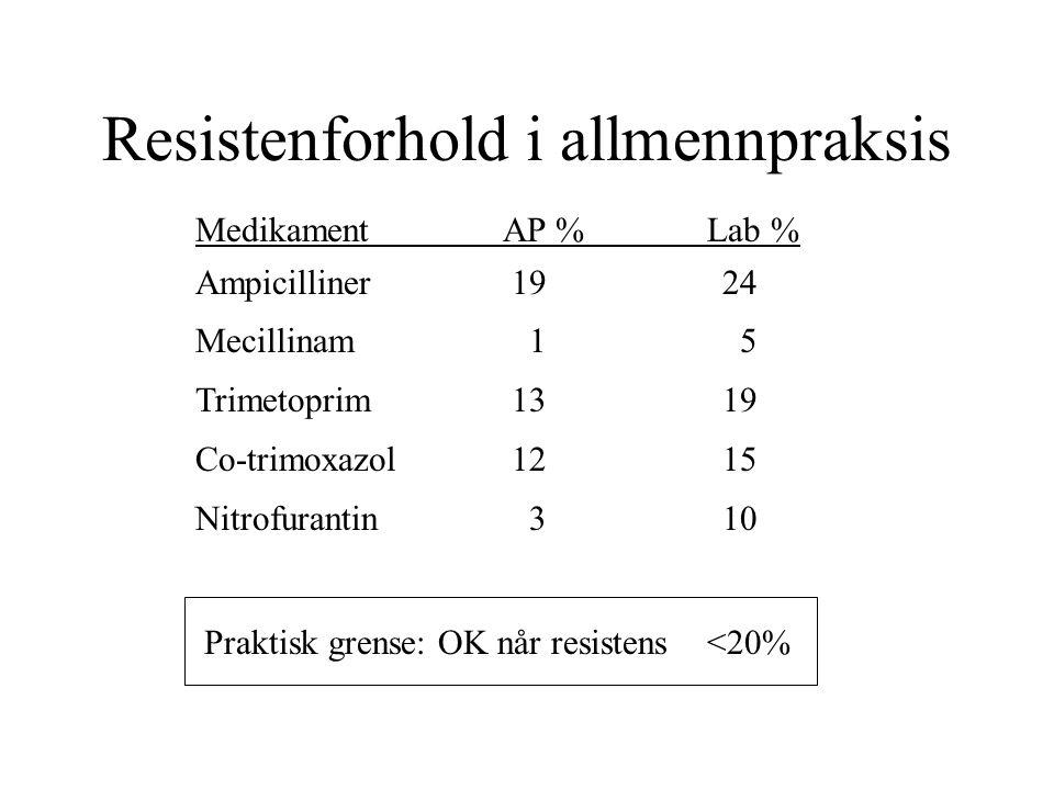 Resistenforhold i allmennpraksis Medikament AP % Lab % Ampicilliner1924 Mecillinam 1 5 Trimetoprim1319 Co-trimoxazol1215 Nitrofurantin 310 Praktisk gr