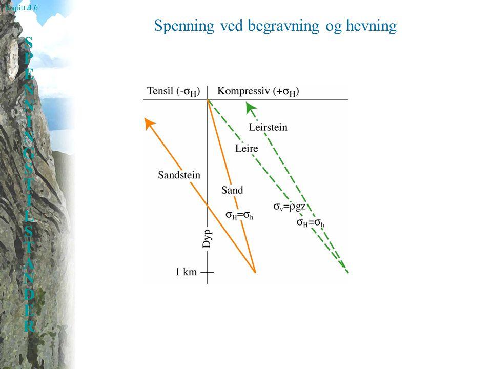 Kapittel 6 SPENNINGSTILSTANDERSPENNINGSTILSTANDER Spenning ved begravning og hevning