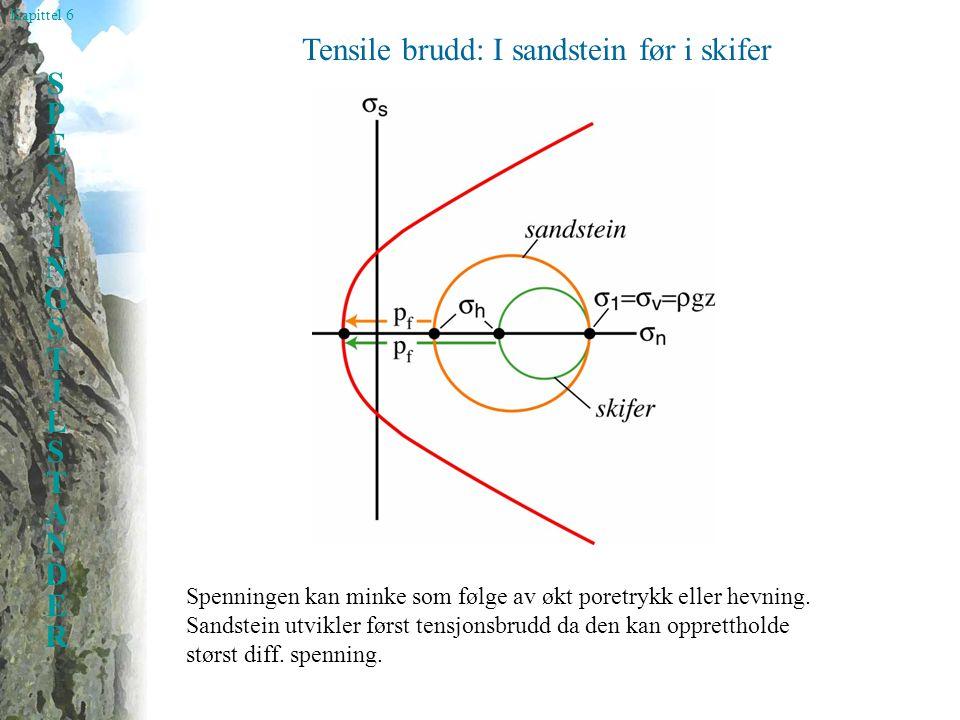 Kapittel 6 SPENNINGSTILSTANDERSPENNINGSTILSTANDER Tensile brudd: I sandstein før i skifer Spenningen kan minke som følge av økt poretrykk eller hevning.