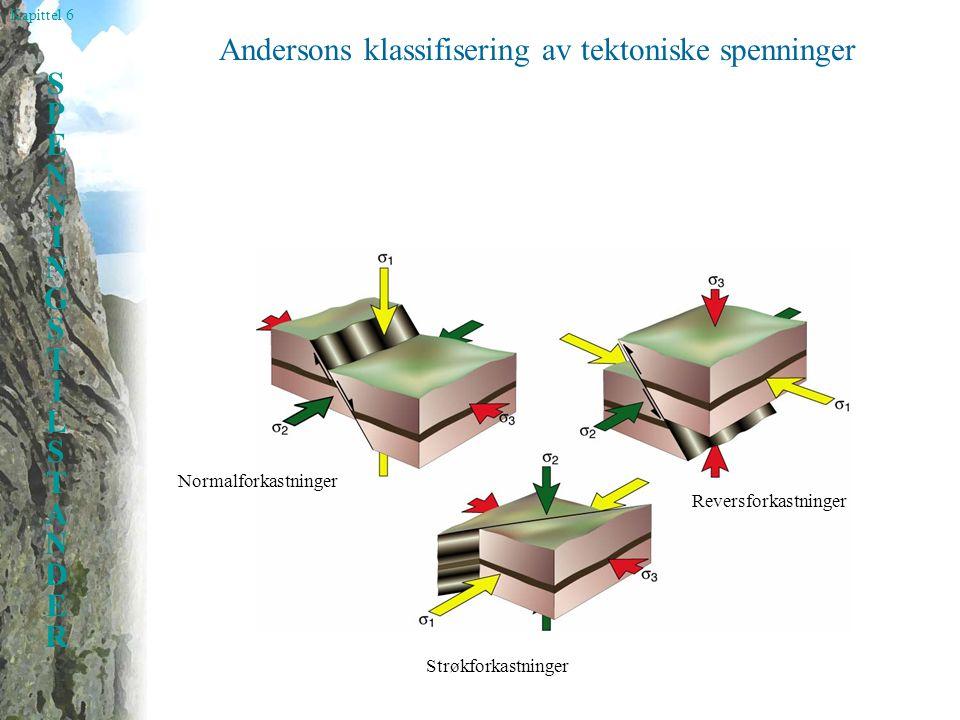 Kapittel 6 SPENNINGSTILSTANDERSPENNINGSTILSTANDER Andersons klassifisering av tektoniske spenninger Normalforkastninger Reversforkastninger Strøkforkastninger