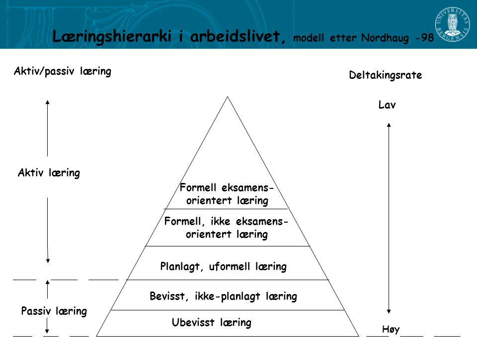 Læringshierarki i arbeidslivet, modell etter Nordhaug -98 Passiv læring Aktiv læring Aktiv/passiv læring Ubevisst læring Bevisst, ikke-planlagt læring Planlagt, uformell læring Formell, ikke eksamens- orientert læring Formell eksamens- orientert læring Høy Lav Deltakingsrate