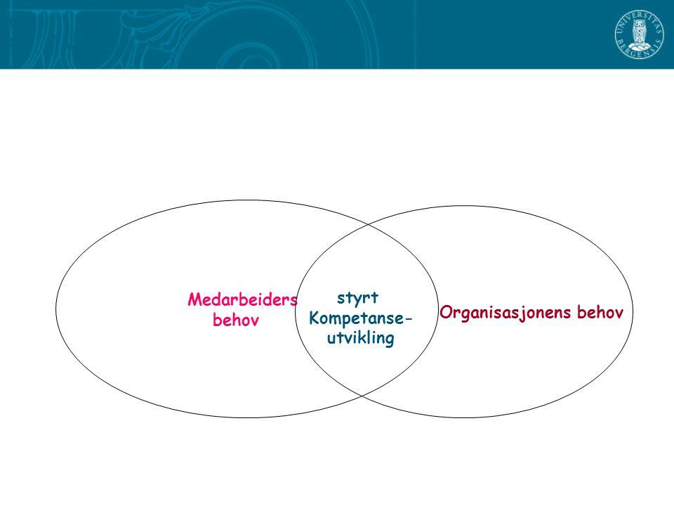 Medarbeiders behov Organisasjonens behov styrt Kompetanse- utvikling