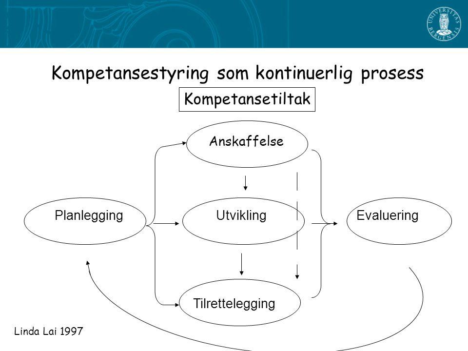 Kompetansestyring som kontinuerlig prosess Kompetansetiltak Anskaffelse Utvikling Tilrettelegging EvalueringPlanlegging Linda Lai 1997