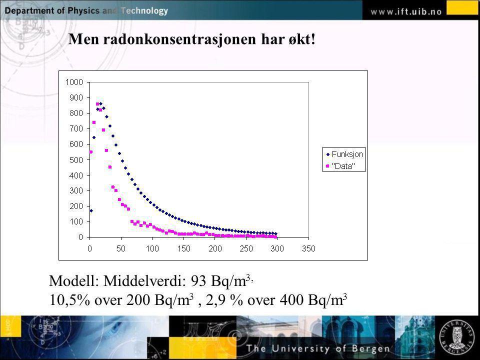 Normal text - click to edit Modell: Middelverdi: 93 Bq/m 3, 10,5% over 200 Bq/m 3, 2,9 % over 400 Bq/m 3 Men radonkonsentrasjonen har økt!