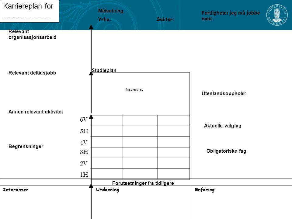 Mastergrad Forutsetninger fra tidligere Studieplan Interesser Utenlandsopphold: Karriereplan for ………………...............