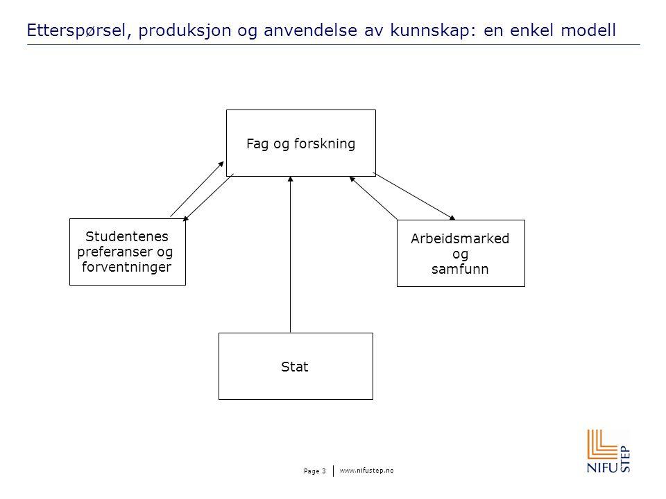 www.nifustep.no Page 3 Etterspørsel, produksjon og anvendelse av kunnskap: en enkel modell Studentenes preferanser og forventninger Stat Arbeidsmarked