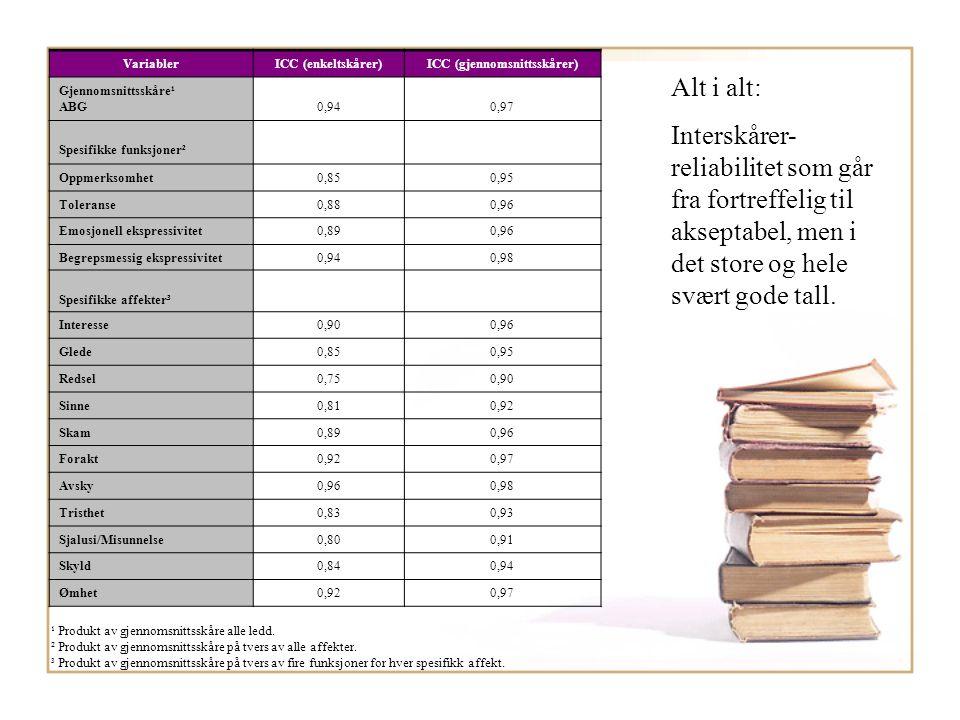 VariablerICC (enkeltskårer)ICC (gjennomsnittsskårer) Gjennomsnittsskåre¹ ABG0,940,97 Spesifikke funksjoner² Oppmerksomhet0,850,95 Toleranse0,880,96 Em