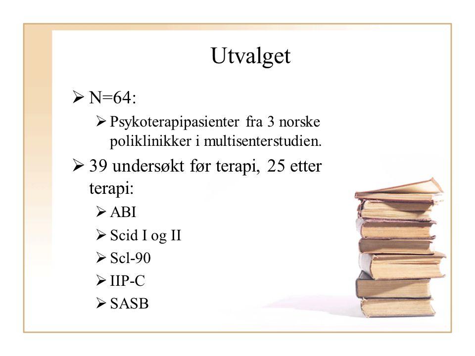 Utvalget  N=64:  Psykoterapipasienter fra 3 norske poliklinikker i multisenterstudien.  39 undersøkt før terapi, 25 etter terapi:  ABI  Scid I og