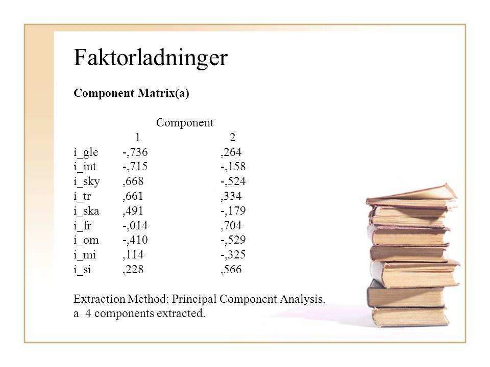 Faktorladninger Component Matrix(a) Component 1 2 i_gle-,736,264 i_int-,715-,158 i_sky,668-,524 i_tr,661,334 i_ska,491-,179 i_fr-,014,704 i_om-,410-,5
