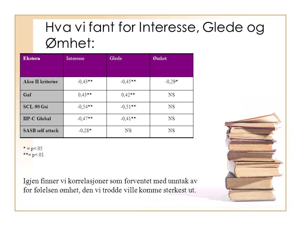 Hva vi fant for Interesse, Glede og Ømhet: EksternInteresseGledeØmhet Akse II kriterier-0,43**-0,45**-0,29* Gaf0,43**0,42**NS SCL-90 Gsi-0,54**-0,51**