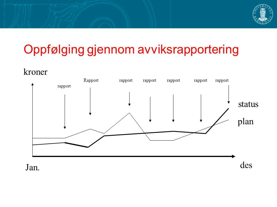 Oppfølging gjennom avviksrapportering des Jan. plan status kroner rapport Rapport rapport rapport rapport rapport rapport