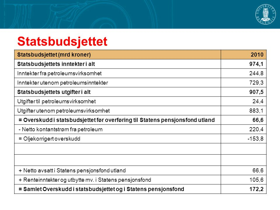 Statsbudsjettet Statsbudsjettet (mrd kroner)2010 Statsbudsjettets inntekter i alt974,1 Inntekter fra petroleumsvirksomhet244,8 Inntekter utenom petrol