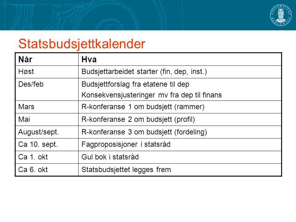 Statsbudsjettkalender NårHva HøstBudsjettarbeidet starter (fin, dep, inst.) Des/febBudsjettforslag fra etatene til dep Konsekvensjusteringer mv fra de