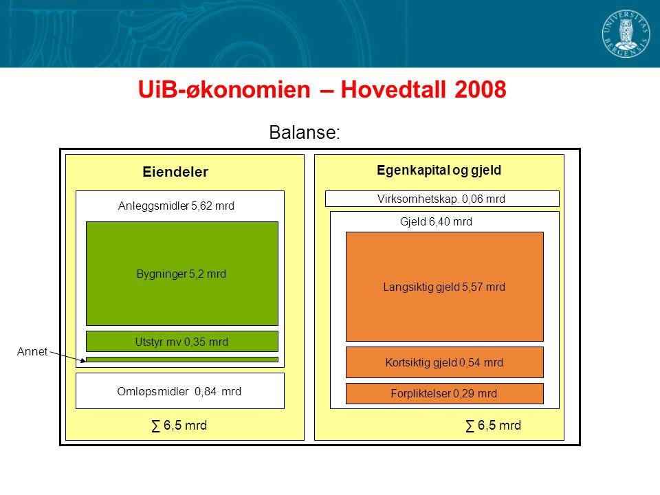UiB-økonomien – Hovedtall 2008 Balanse: Omløpsmidler 0,84 mrd Virksomhetskap. 0,06 mrd Eiendeler Egenkapital og gjeld ∑ 6,5 mrd Anleggsmidler 5,62 mrd