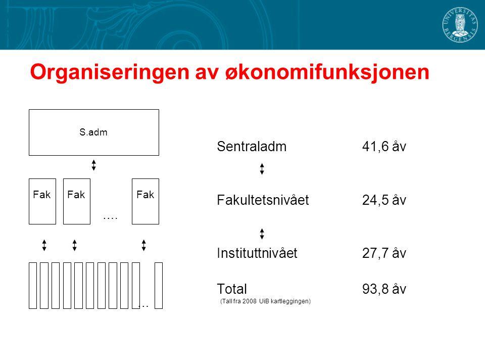 Organiseringen av økonomifunksjonen Sentraladm 41,6 åv Fakultetsnivået 24,5 åv Instituttnivået 27,7 åv Total93,8 åv (Tall fra 2008 UiB kartleggingen)