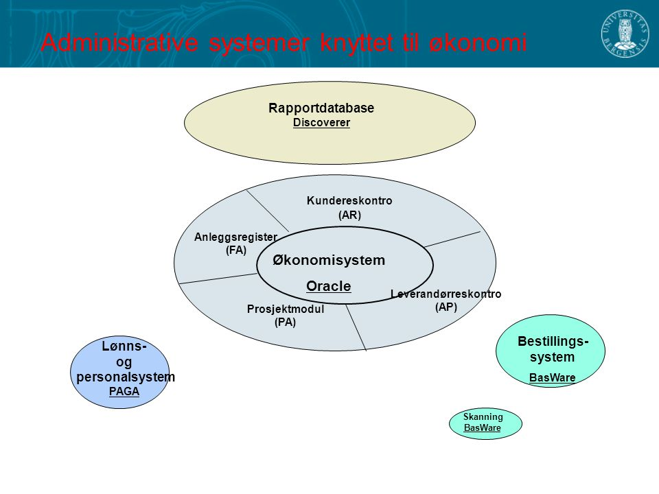 Administrative systemer knyttet til økonomi Økonomisystem Oracle Kundereskontro (AR) Leverandørreskontro (AP) Anleggsregister (FA) Bestillings- system