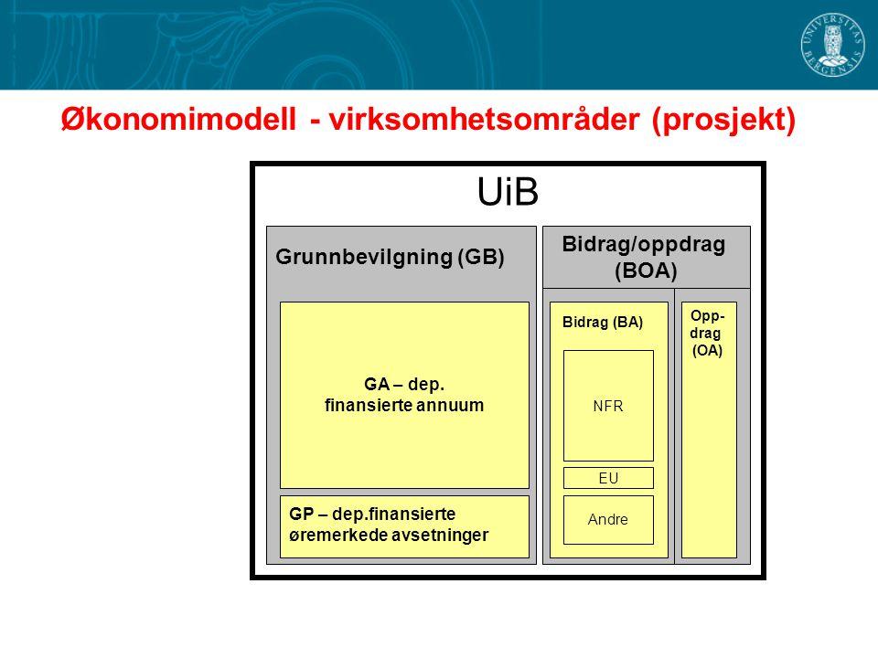 UiB BFV-Bevilgn.fin.virksomhet GA – dep. finansierte annuum GP – dep.finansierte øremerkede avsetninger Grunnbevilgning (GB) Opp- drag (OA) Bidrag/opp