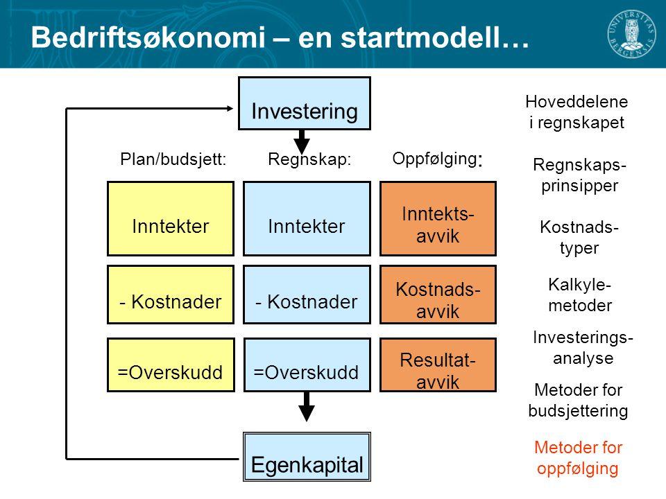 Bedriftsøkonomi – en startmodell… Inntekter - Kostnader =Overskudd Regnskap: Inntekter - Kostnader =Overskudd Plan/budsjett: Egenkapital Inntekts- avv