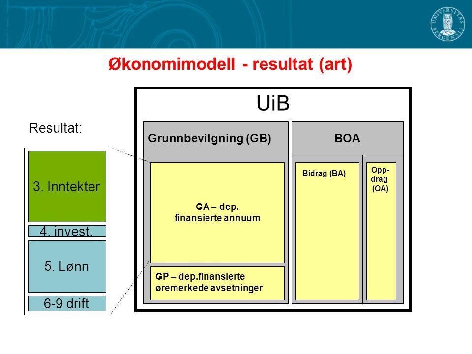 Økonomimodell - resultat (art) Resultat: 3. Inntekter 4. invest. 5. Lønn 6-9 drift UiB BFV-Bevilgn.fin.virksomhet GA – dep. finansierte annuum GP – de