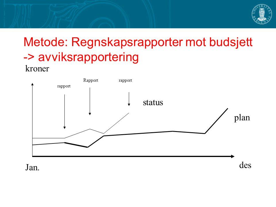Metode: Regnskapsrapporter mot budsjett -> avviksrapportering des Jan. plan status kroner rapport Rapport rapport