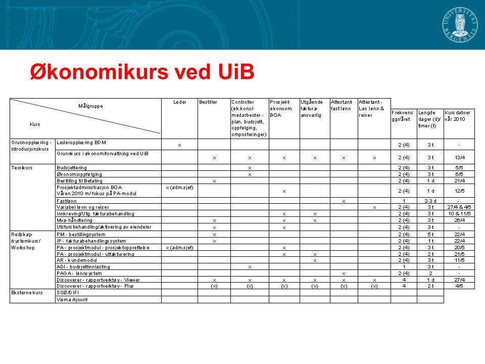 Økonomikurs ved UiB