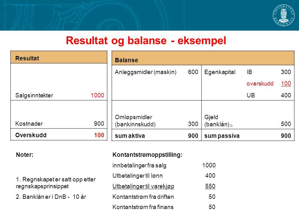 Resultat og balanse - eksempel Balanse Anleggsmidler (maskin)600EgenkapitalIB300 overskudd100 UB400 Omløpsmidler (bankinnskudd)300 Gjeld (banklån) 2)