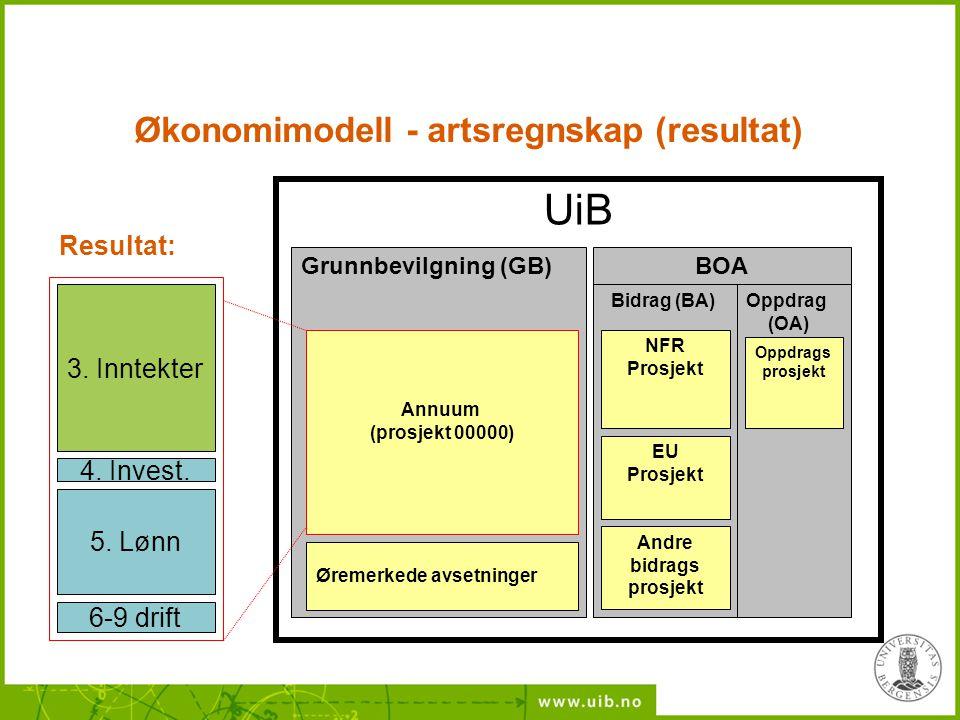 UiB BFV-Bevilgn.fin.virksomhet Annuum (prosjekt 00000) Øremerkede avsetninger Grunnbevilgning (GB) Andre bidrags prosjekt Oppdrag (OA) Bidrag (BA) NFR