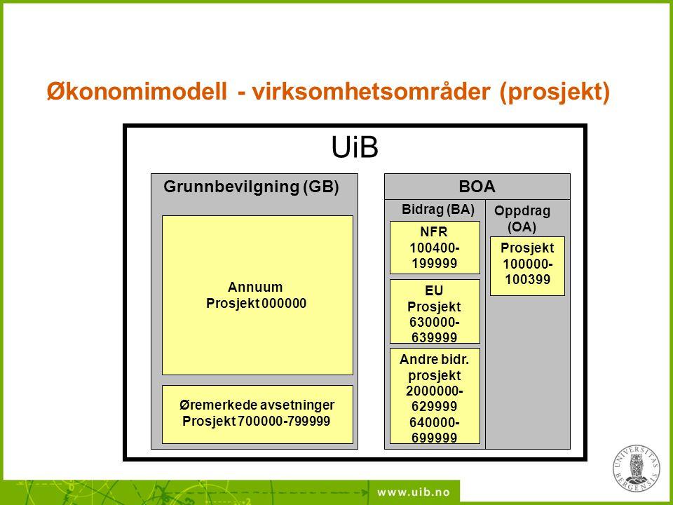 UiB Annuum Prosjekt 000000 Øremerkede avsetninger Prosjekt 700000-799999 Grunnbevilgning (GB) Andre bidr. prosjekt 2000000- 629999 640000- 699999 Oppd