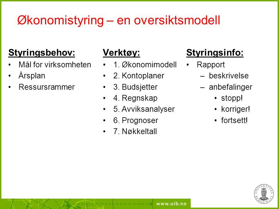 Økonomistyring – en oversiktsmodell Styringsbehov: Mål for virksomheten Årsplan Ressursrammer Verktøy: 1. Økonomimodell 2. Kontoplaner 3. Budsjetter 4