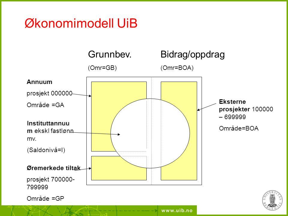 Økonomimodell UiB Grunnbev. (Omr=GB) Bidrag/oppdrag (Omr=BOA) Annuum prosjekt 000000 Område =GA Øremerkede tiltak prosjekt 700000- 799999 Område =GP I