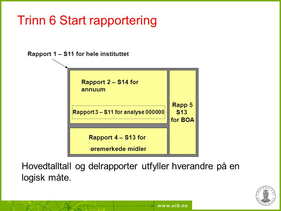 Trinn 6 Start rapportering Rapp 5 S13 for BOA Rapport 3 – S11 for analyse 000000 Rapport 2 – S14 for annuum Rapport 1 – S11 for hele instituttet Hoved