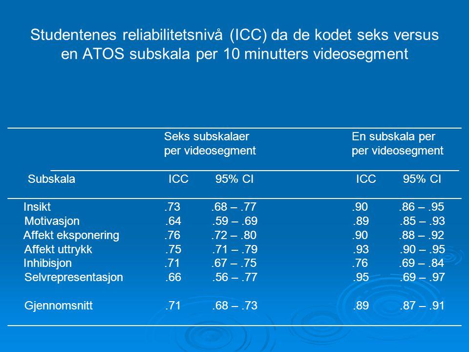 Studentenes reliabilitetsnivå (ICC) da de kodet seks versus en ATOS subskala per 10 minutters videosegment ___________________________________________