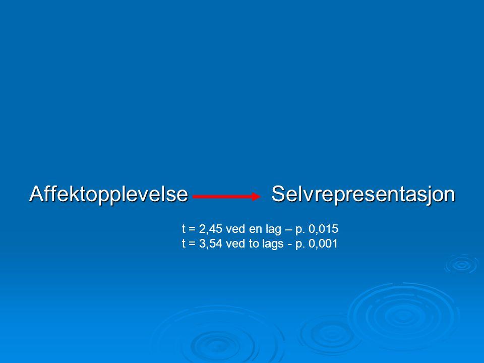 AffektopplevelseSelvrepresentasjon t = 2,45 ved en lag – p. 0,015 t = 3,54 ved to lags - p. 0,001