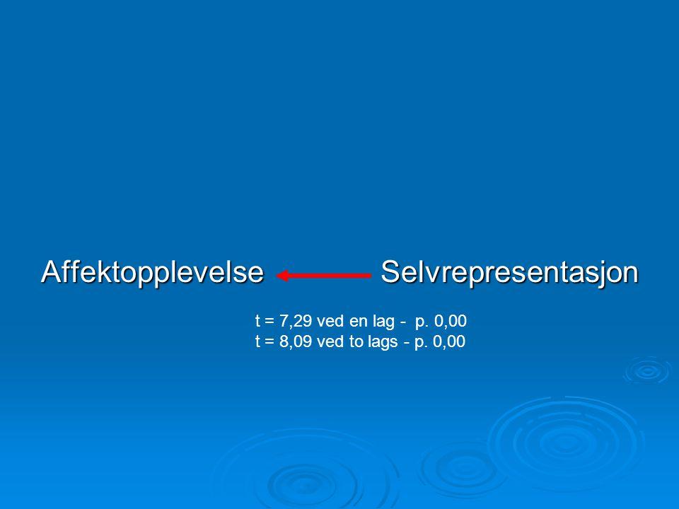 AffektopplevelseSelvrepresentasjon t = 7,29 ved en lag - p. 0,00 t = 8,09 ved to lags - p. 0,00