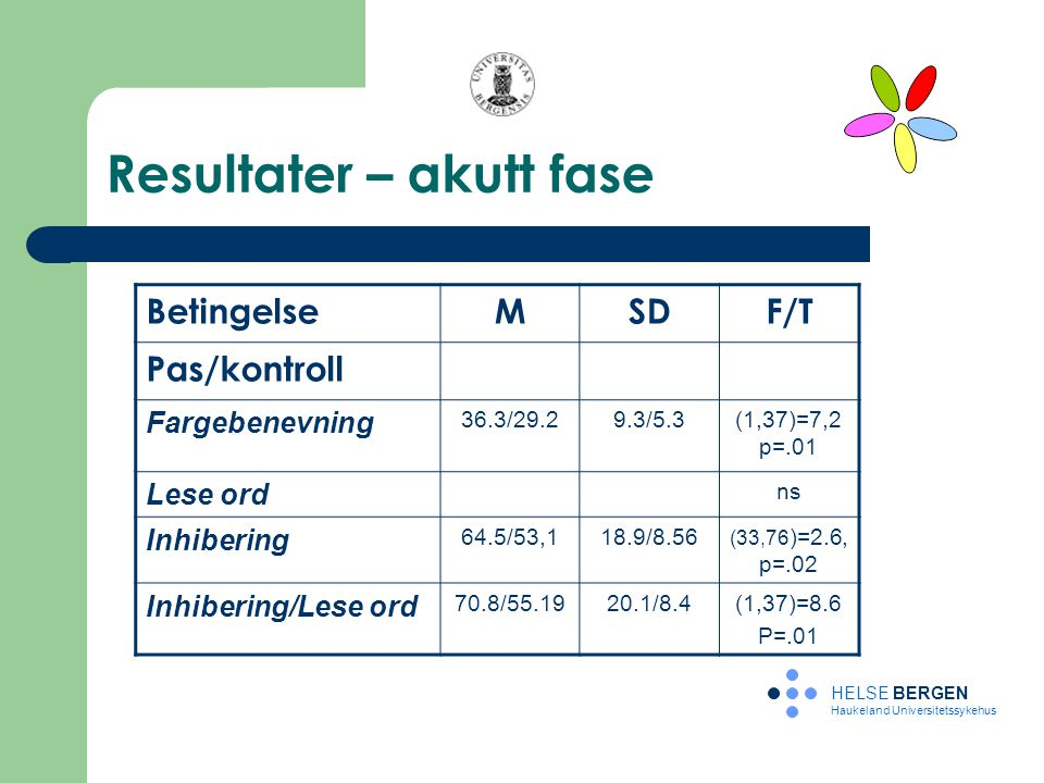 Resultater – akutt fase HELSE BERGEN Haukeland Universitetssykehus BetingelseMSDF/T Pas/kontroll Fargebenevning 36.3/29.29.3/5.3(1,37)=7,2 p=.01 Lese
