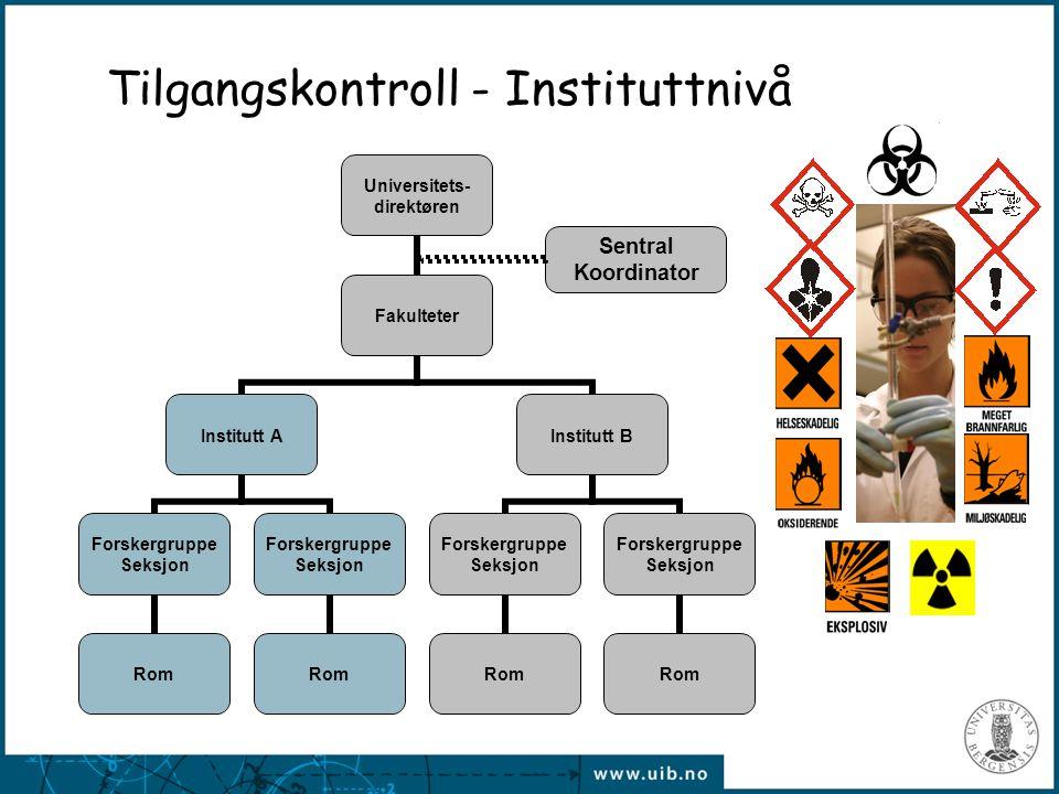 Tilgangskontroll - Instituttnivå