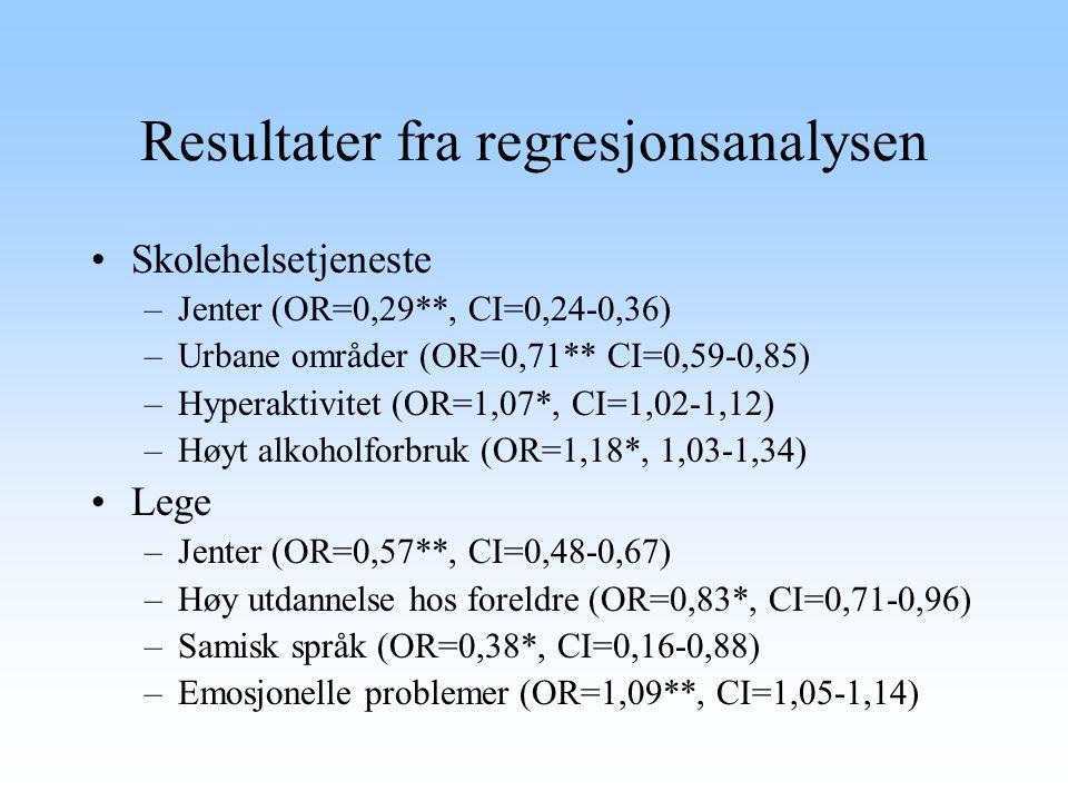Resultater fra regresjonsanalysen Skolehelsetjeneste –Jenter (OR=0,29**, CI=0,24-0,36) –Urbane områder (OR=0,71** CI=0,59-0,85) –Hyperaktivitet (OR=1,
