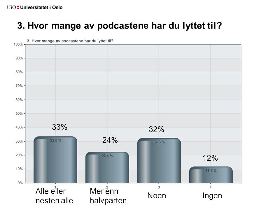 3. Hvor mange av podcastene har du lyttet til? Alle eller nesten alle Mer enn halvparten NoenIngen 33% 24% 32% 12%